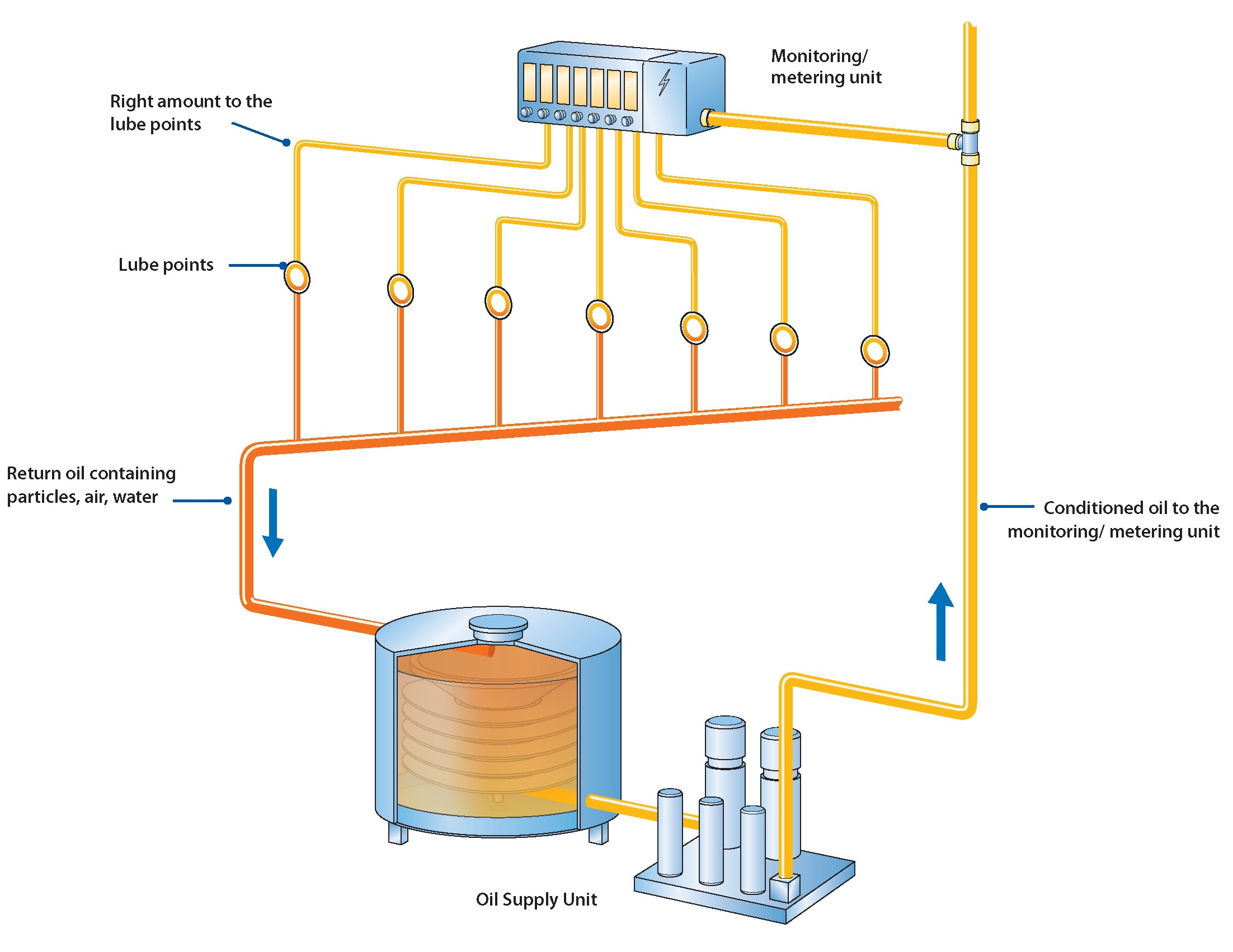 SKF CircOil Lubrication System Operation Diagram
