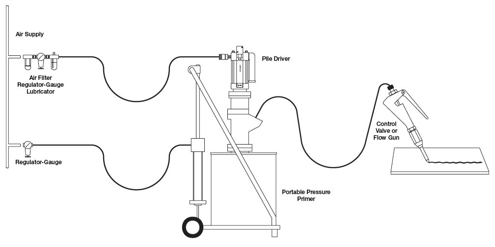 Industrial Fluid Pumping System with Flow Dispensing