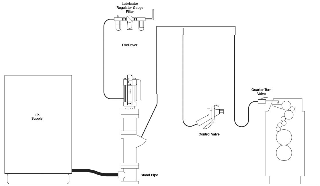 Industrial Pumping System for Fluid Material Transfer