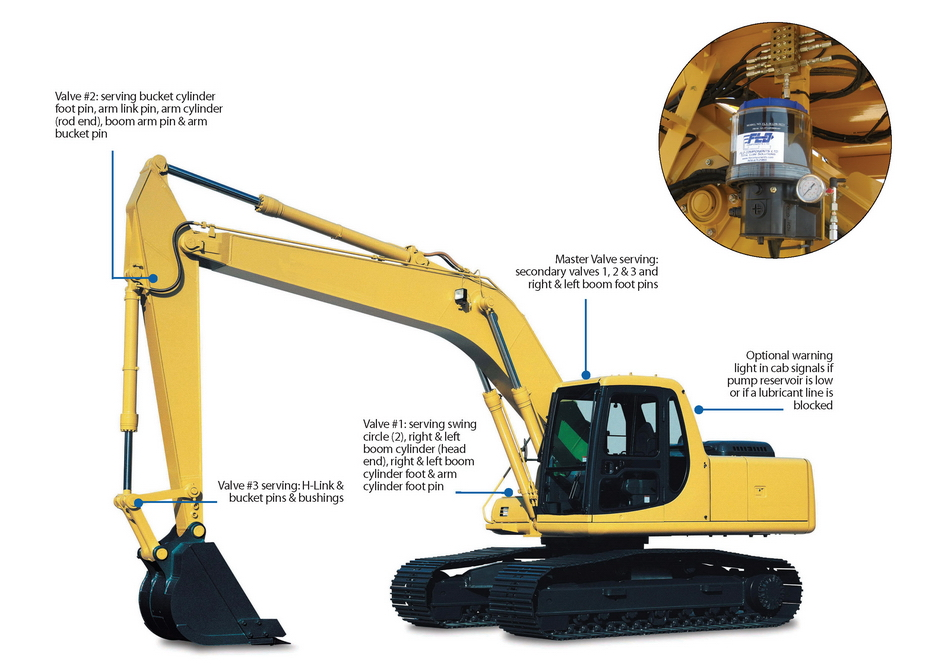 Points serviced by Central Automated Greasing Systems on an excavator