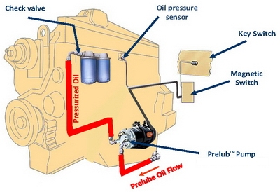 Engine PreLube Systems: FLO Components