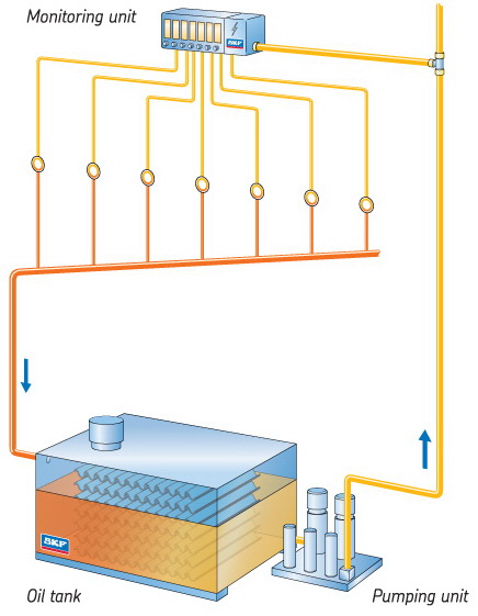 SKF CircOil Lubrication System to Cool, Clean & Lubricate with Oil