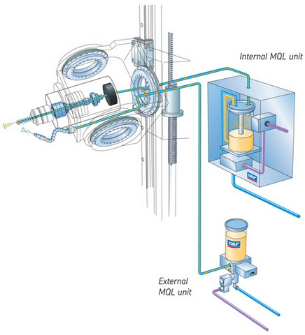 skf automatic lubrication system solutions flo components value skf lubrilean minimal quantity automatic lubrication system