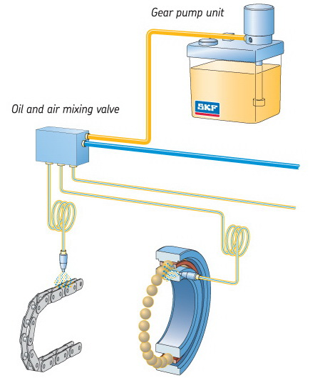 SKF Oil+Air Automatic Lube System (oil mist system) for Continuous, Finely Metered Flow of Oil